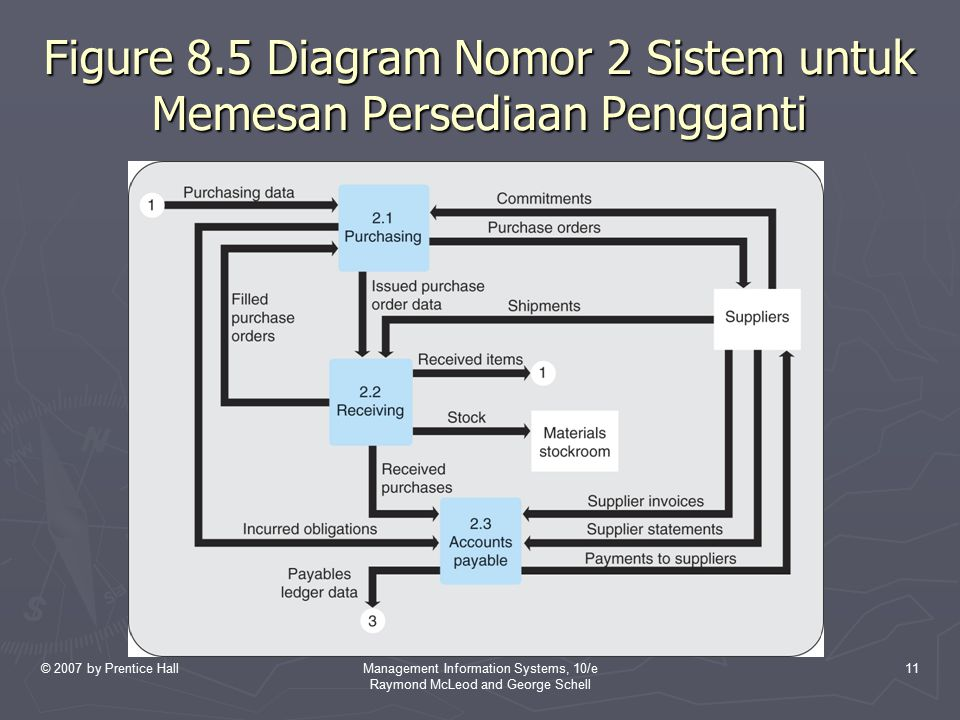 © 2007 by Prentice HallManagement Information Systems, 10/e Raymond McLeod and George Schell 11 Figure 8.5 Diagram Nomor 2 Sistem untuk Memesan Persed