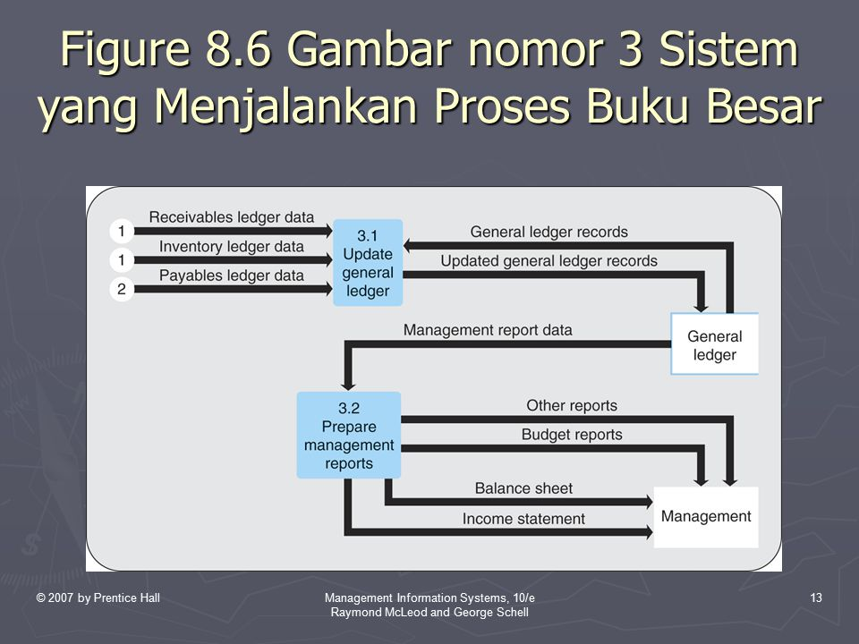 © 2007 by Prentice HallManagement Information Systems, 10/e Raymond McLeod and George Schell 13 Figure 8.6 Gambar nomor 3 Sistem yang Menjalankan Pros