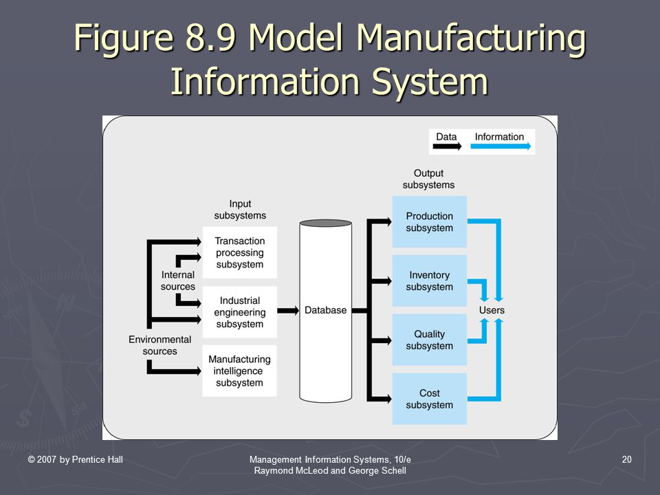 © 2007 by Prentice HallManagement Information Systems, 10/e Raymond McLeod and George Schell 20 Figure 8.9 Model Manufacturing Information System