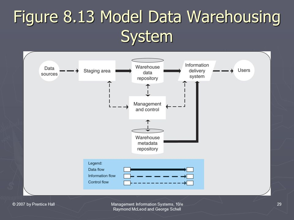 © 2007 by Prentice HallManagement Information Systems, 10/e Raymond McLeod and George Schell 29 Figure 8.13 Model Data Warehousing System