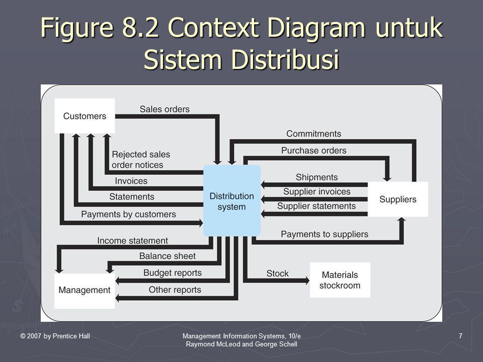 © 2007 by Prentice HallManagement Information Systems, 10/e Raymond McLeod and George Schell 28 Data Warehousing System (Lanjutan..) ► Ekstraksi menggabungkan data dari berbagai macam sumber.
