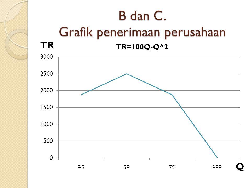 B dan C. Grafik penerimaan perusahaan TR Q