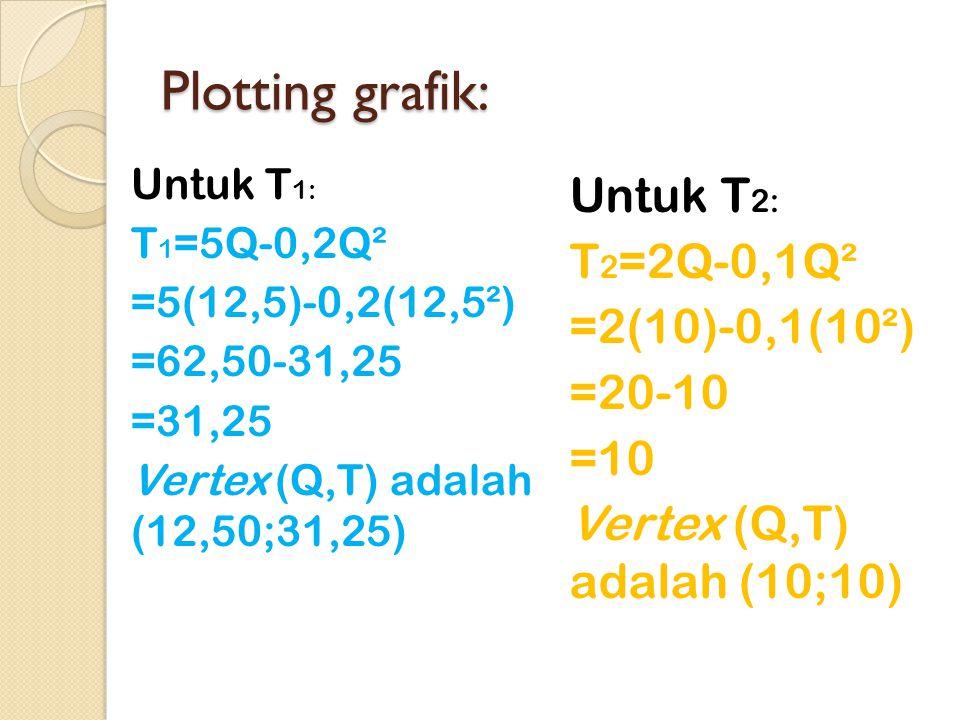 Plotting grafik: Untuk T 1: T 1 =5Q-0,2Q² =5(12,5)-0,2(12,5²) =62,50-31,25 =31,25 Vertex (Q,T) adalah (12,50;31,25) Untuk T 2: T 2 =2Q-0,1Q² =2(10)-0,1(10²) =20-10 =10 Vertex (Q,T) adalah (10;10)