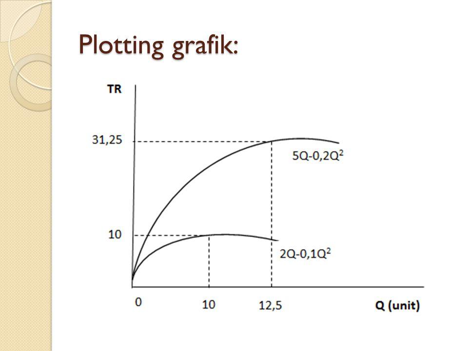 Plotting grafik: