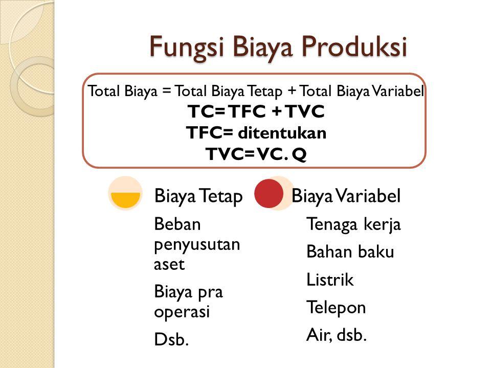 Fungsi Biaya Produksi Total Biaya = Total Biaya Tetap + Total Biaya Variabel TC= TFC + TVC TFC= ditentukan TVC= VC.