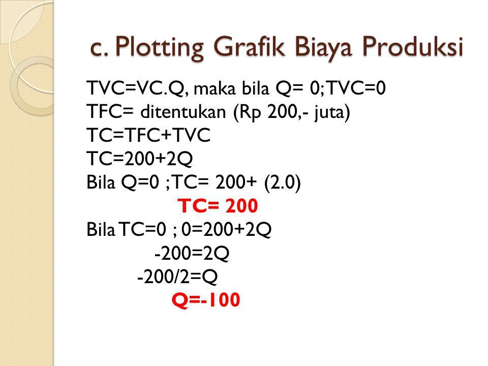 c. Plotting Grafik Biaya Produksi TVC=VC.Q, maka bila Q= 0; TVC=0 TFC= ditentukan (Rp 200,- juta) TC=TFC+TVC TC=200+2Q Bila Q=0 ; TC= 200+ (2.0) TC= 2