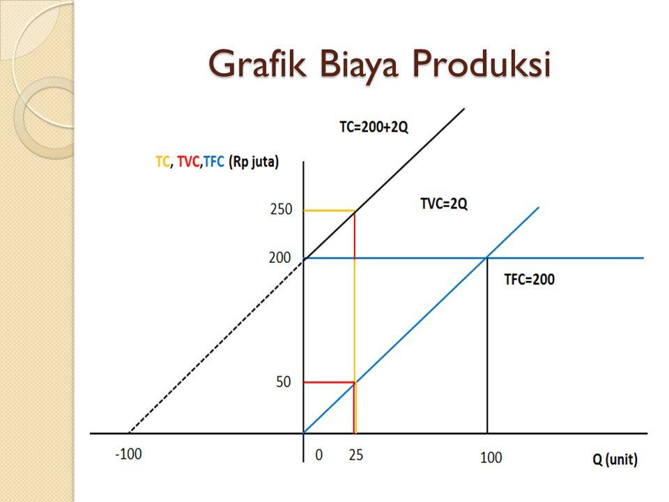 Grafik Biaya Produksi