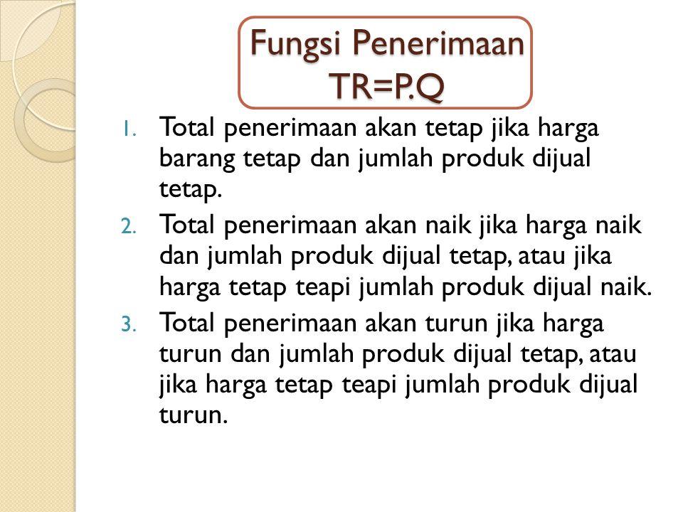 Fungsi Penerimaan TR=P.Q 1. Total penerimaan akan tetap jika harga barang tetap dan jumlah produk dijual tetap. 2. Total penerimaan akan naik jika har