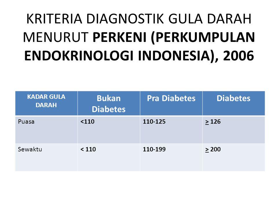 KRITERIA DIAGNOSTIK GULA DARAH MENURUT PERKENI (PERKUMPULAN ENDOKRINOLOGI INDONESIA), 2006 KADAR GULA DARAH Bukan Diabetes Pra DiabetesDiabetes Puasa<110110-125> 126 Sewaktu< 110110-199> 200