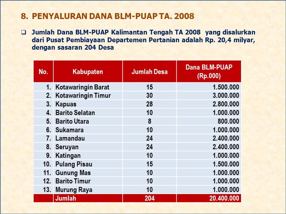 8.PENYALURAN DANA BLM-PUAP TA. 2008  Jumlah Dana BLM-PUAP Kalimantan Tengah TA 2008 yang disalurkan dari Pusat Pembiayaan Departemen Pertanian adalah