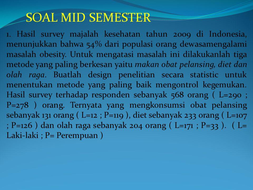 1. Hasil survey majalah kesehatan tahun 2009 di Indonesia, menunjukkan bahwa 54% dari populasi 0rang dewasamengalami masalah obesity. Untuk mengatasi