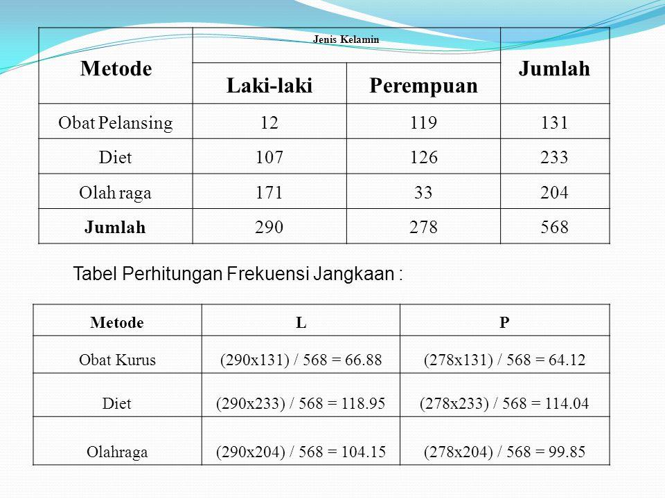 Metode Jenis Kelamin Jumlah Laki-lakiPerempuan Obat Pelansing12119131 Diet107126233 Olah raga17133204 Jumlah290278568 Tabel Perhitungan Frekuensi Jangkaan : MetodeLP Obat Kurus(290x131) / 568 = 66.88(278x131) / 568 = 64.12 Diet(290x233) / 568 = 118.95(278x233) / 568 = 114.04 Olahraga(290x204) / 568 = 104.15(278x204) / 568 = 99.85