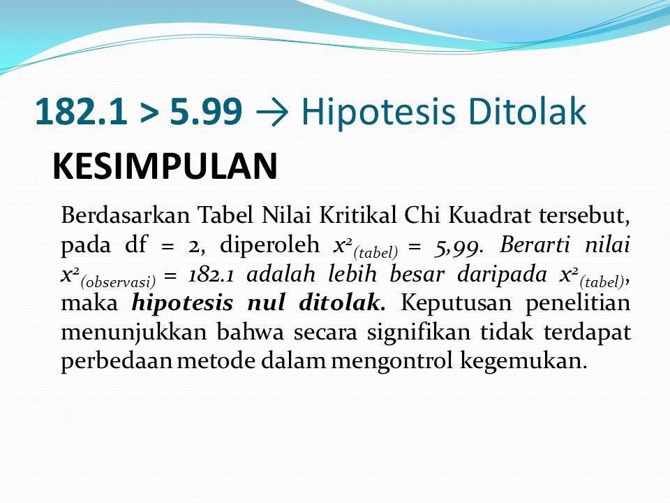 182.1 > 5.99 → Hipotesis Ditolak Berdasarkan Tabel Nilai Kritikal Chi Kuadrat tersebut, pada df = 2, diperoleh x 2 (tabel) = 5,99.