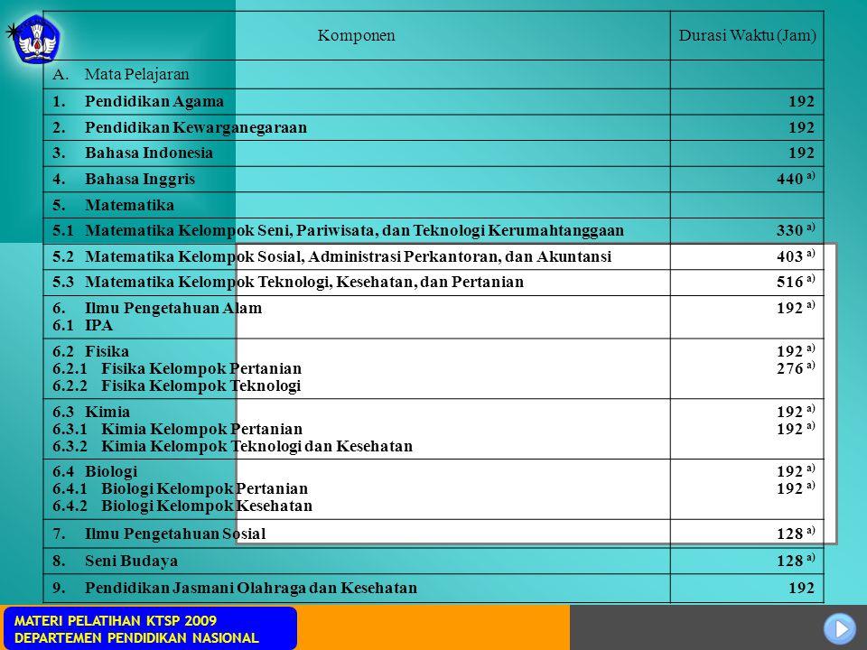 Sosialisasi KTSP MATERI PELATIHAN KTSP 2009 DEPARTEMEN PENDIDIKAN NASIONAL KomponenDurasi Waktu (Jam) A.Mata Pelajaran 1.Pendidikan Agama192 2.Pendidi