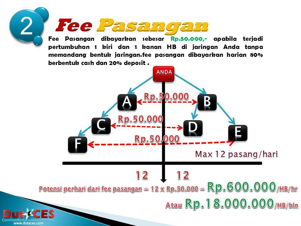 1 Fee Sponsor adalah fee sebesar Rp.30.000,- yang Anda dapatkan saat berhasil memperkenalkan kepada mitra baru untuk bergabung di komunitas dutaCES dan memanfaatkan fasilitas, Tanpa dibatasi jumlah maupun level.