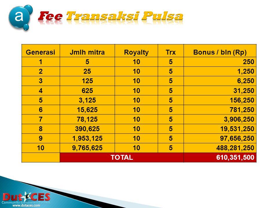 4 a.Fee Transaksi bulanan yang didapat dari total pembelian pulsa pada jaringan anda dari generasi 1 sampai generasi 10.