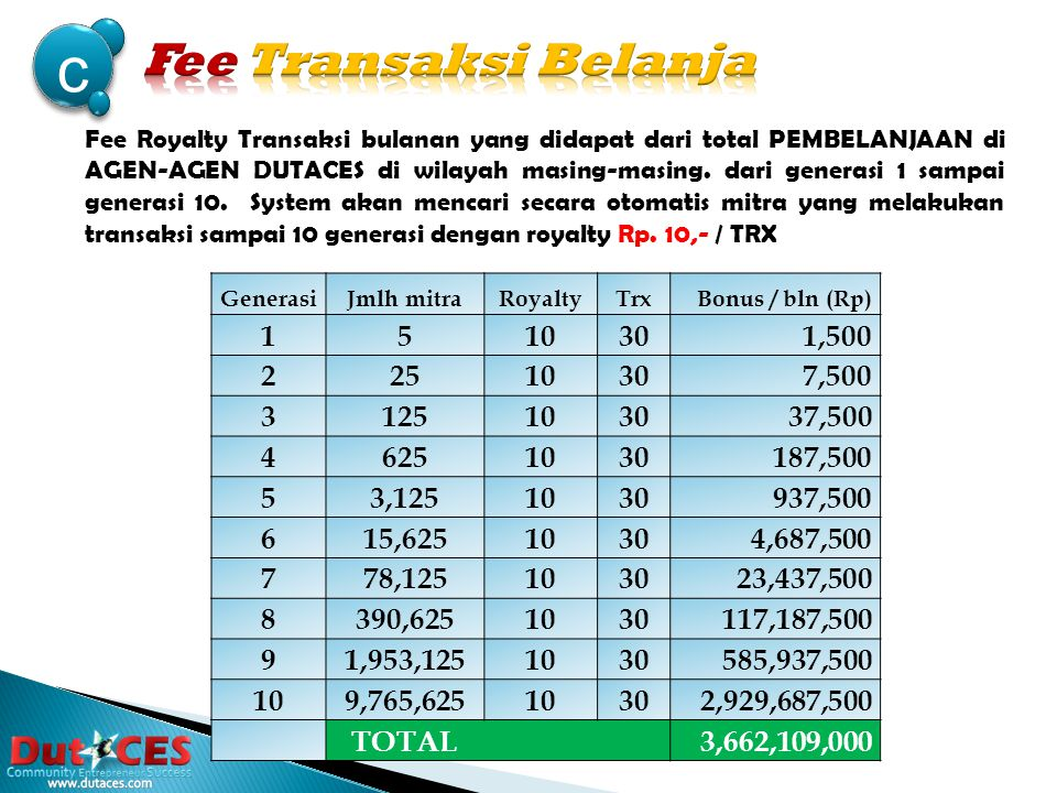 b GenerasiJmlh mitraRoyaltyTrxBonus / bln (Rp) 15 301150 225 301750 3125 3013,750 4625 30118,750 53,125 30193,750 615,625 301468,750 778,125 3012,343,750 8390,625 30111,718,750 91,953,125 30158,593,750 109,765,625 301292,968,750 TOTAL 366,210,900 Fee Transaksi bulanan yang didapat dari total Transaksi Payment seperti: PLN Prabayar, PLN Pascabayar, TV KABEL, SPEEDY, Telkomvision DLL.