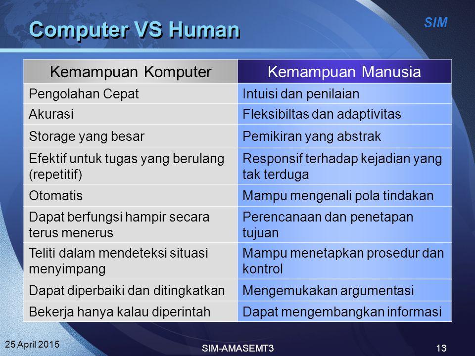 SIM 25 April 2015 SIM-AMASEMT313 Computer VS Human Kemampuan KomputerKemampuan Manusia Pengolahan CepatIntuisi dan penilaian AkurasiFleksibiltas dan a