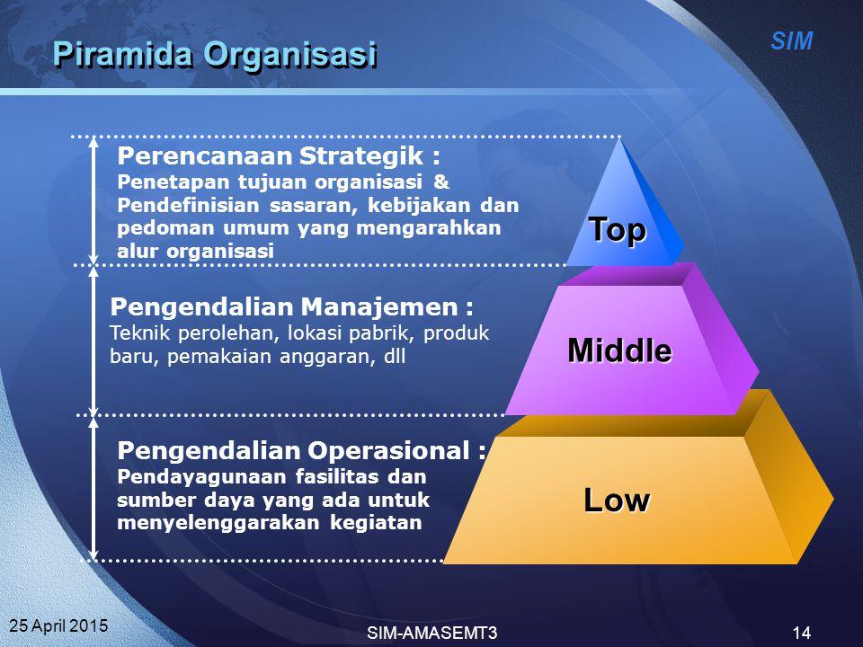 SIM 25 April 2015 SIM-AMASEMT314 Piramida Organisasi Perencanaan Strategik : Penetapan tujuan organisasi & Pendefinisian sasaran, kebijakan dan pedoma