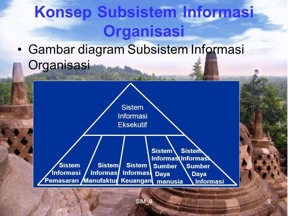 SIM_99 Konsep Subsistem Informasi Organisasi Gambar diagram Subsistem Informasi Organisasi Sistem Informasi Pemasaran Sistem Informasi Manufaktur Sistem Informasi Keuangan Sistem Informasi Sumber Daya manusia Sistem Informasi Sumber Daya Informasi Sistem Informasi Eksekutif