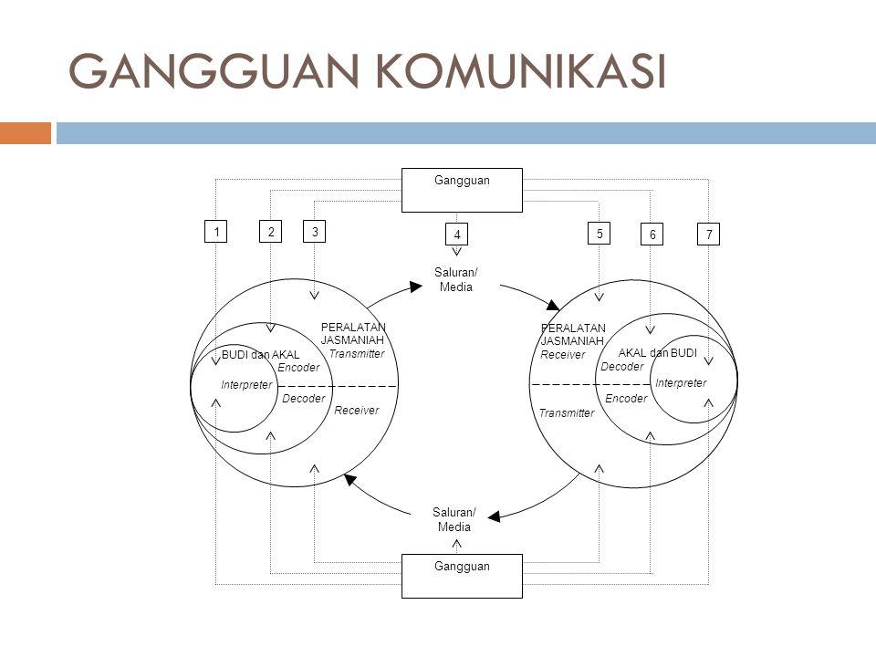 GANGGUAN KOMUNIKASI Encoder Transmitter Receiver Decoder Interpreter BUDI dan AKAL PERALATAN JASMANIAH Transmitter Receiver AKAL dan BUDI Encoder Deco