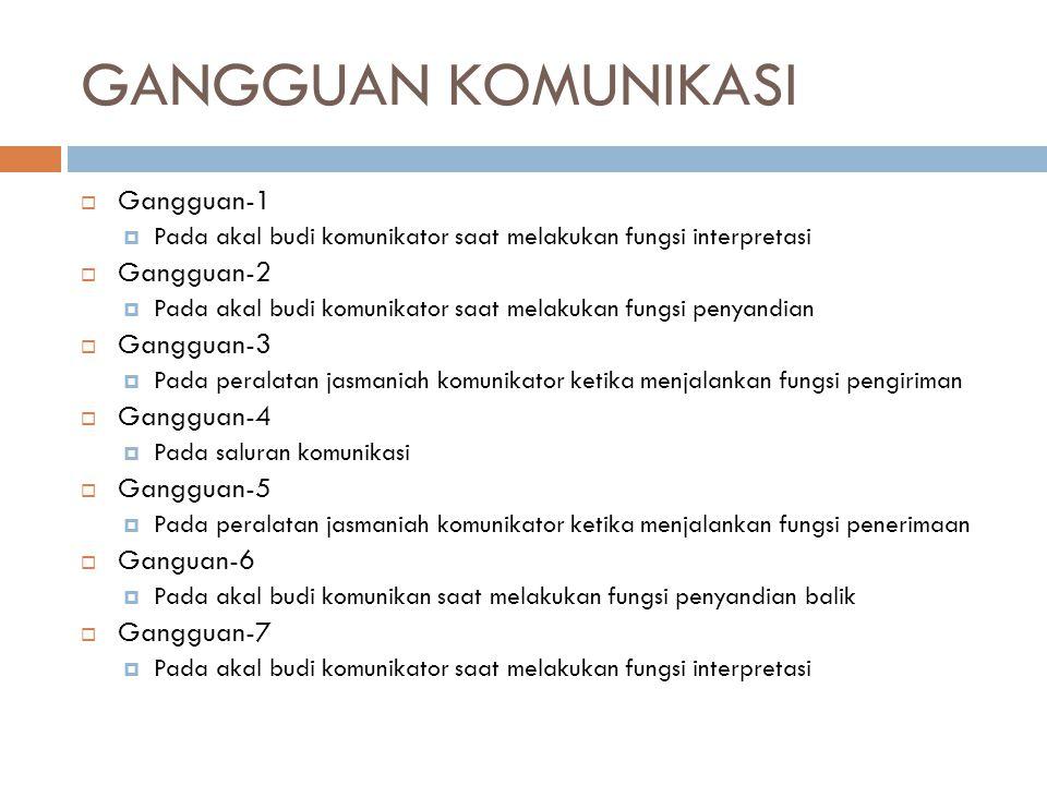 GANGGUAN KOMUNIKASI  Gangguan-1  Pada akal budi komunikator saat melakukan fungsi interpretasi  Gangguan-2  Pada akal budi komunikator saat melaku