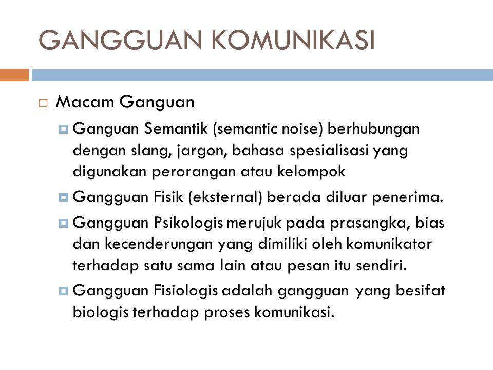 GANGGUAN KOMUNIKASI  Macam Ganguan  Ganguan Semantik (semantic noise) berhubungan dengan slang, jargon, bahasa spesialisasi yang digunakan perorangan atau kelompok  Gangguan Fisik (eksternal) berada diluar penerima.