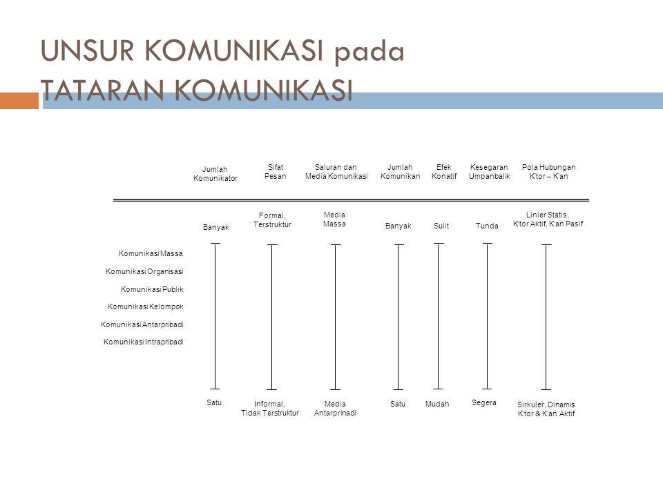 UNSUR KOMUNIKASI pada TATARAN KOMUNIKASI Komunikasi Massa Komunikasi Organisasi Komunikasi Publik Komunikasi Kelompok Komunikasi Antarpribadi Komunika