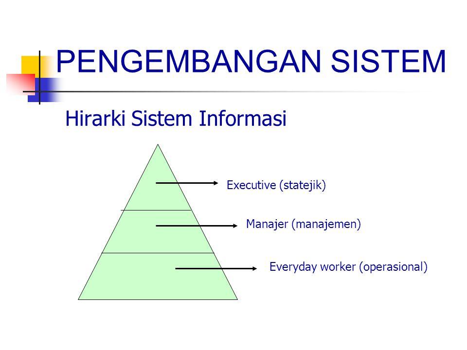 Hirarki Sistem Informasi PENGEMBANGAN SISTEM Executive (statejik) Manajer (manajemen) Everyday worker (operasional)