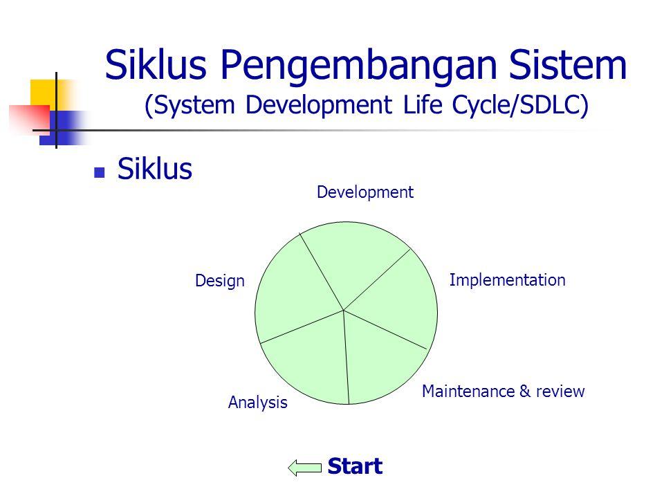 Komponen Sistem Informasi People Procedures Software Hardware Data/information