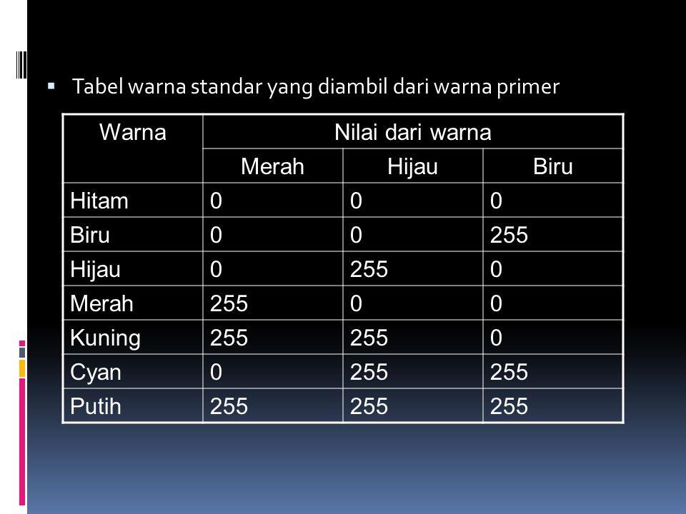  Tabel warna standar yang diambil dari warna primer WarnaNilai dari warna MerahHijauBiru Hitam000 Biru00255 Hijau02550 Merah25500 Kuning255 0 Cyan025
