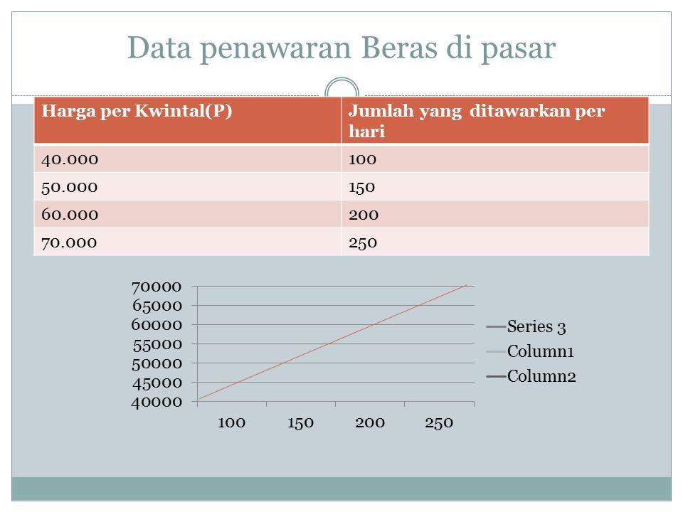 Data penawaran Beras di pasar Harga per Kwintal(P)Jumlah yang ditawarkan per hari 40.000100 50.000150 60.000200 70.000250