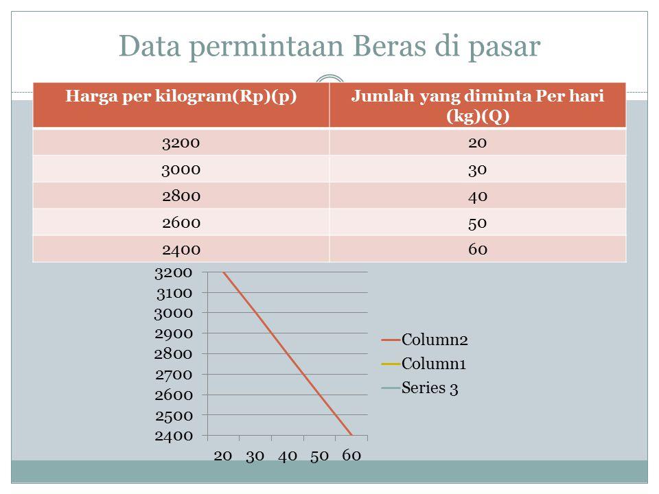 Data permintaan Beras di pasar Harga per kilogram(Rp)(p)Jumlah yang diminta Per hari (kg)(Q) 320020 300030 280040 260050 240060