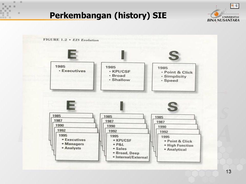 13 Perkembangan (history) SIE
