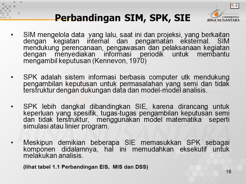 16 Perbandingan SIM, SPK, SIE SIM mengelola data yang lalu, saat ini dan projeksi, yang berkaitan dengan kegiatan internal dan pengamatan eksternal.