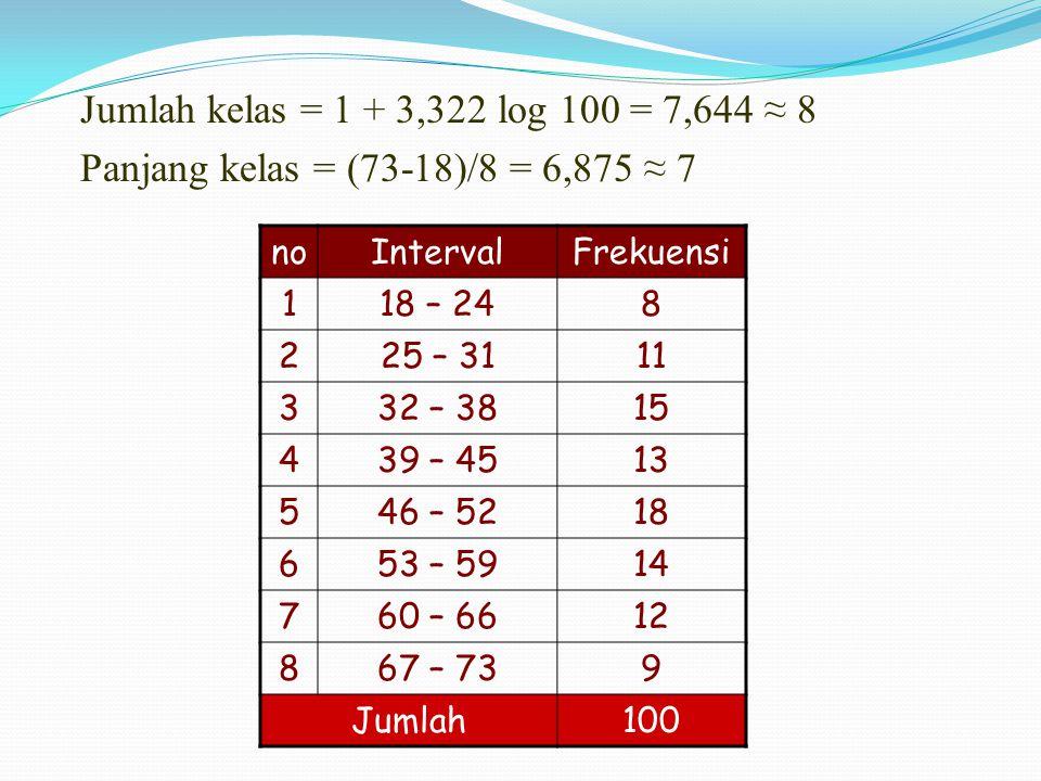 Jumlah kelas = 1 + 3,322 log 100 = 7,644 ≈ 8 Panjang kelas = (73-18)/8 = 6,875 ≈ 7 noIntervalFrekuensi 118 – 248 225 – 3111 332 – 3815 439 – 4513 546 – 5218 653 – 5914 760 – 6612 867 – 739 Jumlah 100