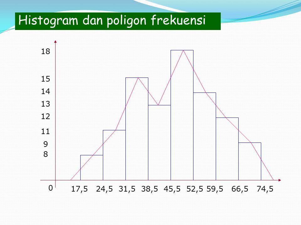 Histogram dan poligon frekuensi 17,5 0 24,531,538,545,559,552,566,574,5 8 11 12 9 13 14 15 18