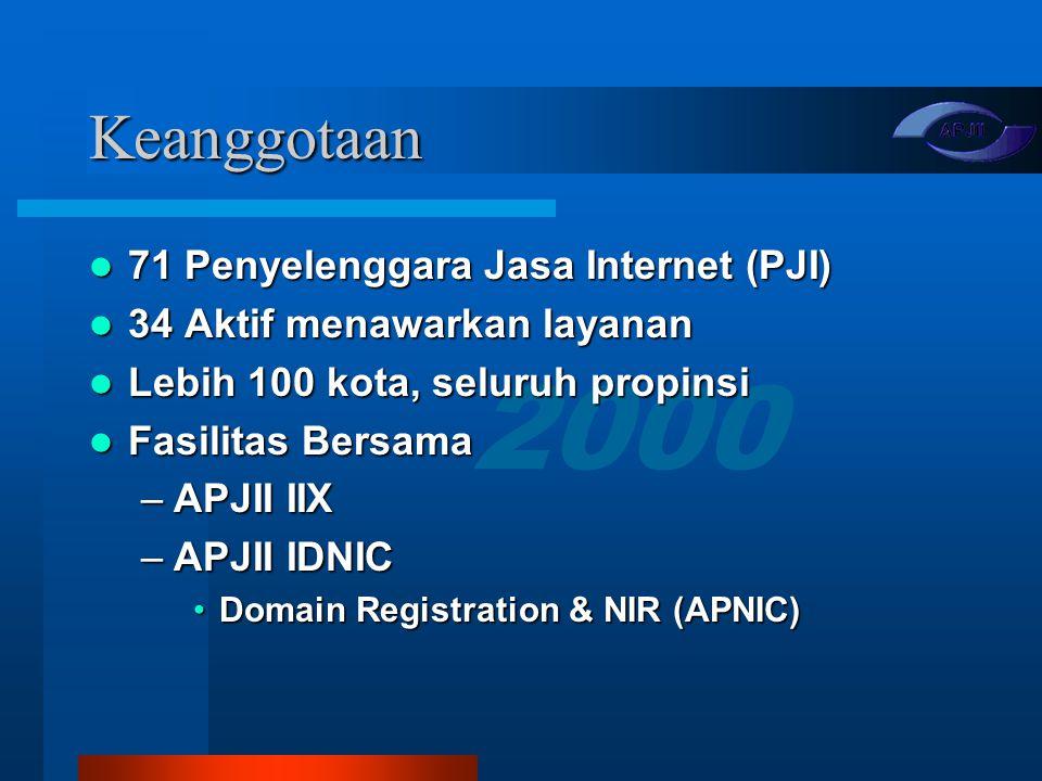 2000 Topik Presentasi Sekilas APJII Sekilas APJII Indikator Internet di Indonesia Indikator Internet di Indonesia