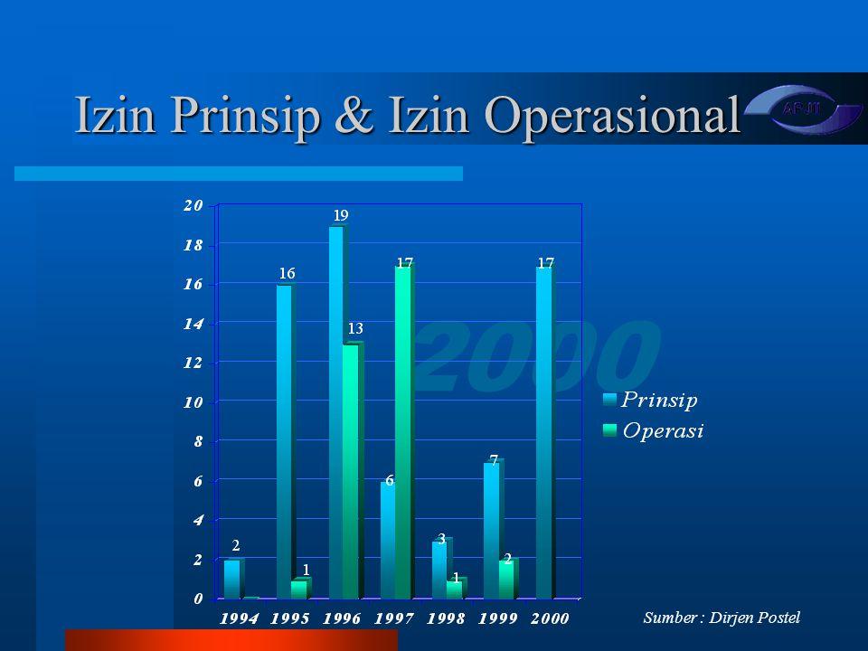 2000 Izin Prinsip & Izin Operasional Sumber : Dirjen Postel