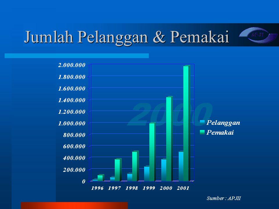 2000 Jumlah Pelanggan & Pemakai Sumber : APJII