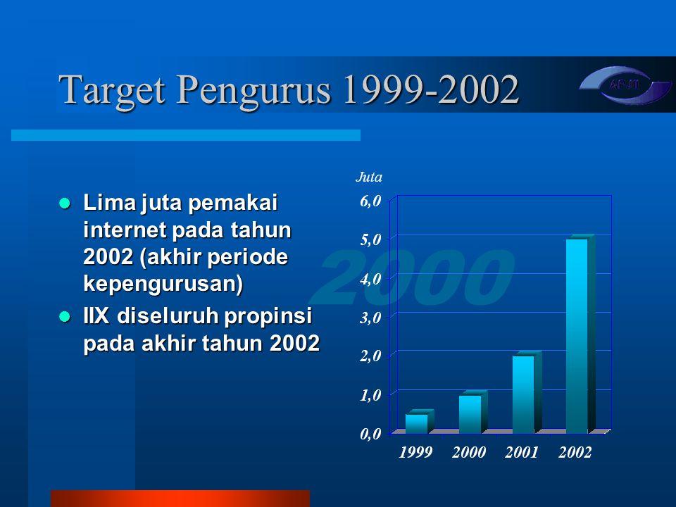 2000 Distribusi Pelanggan