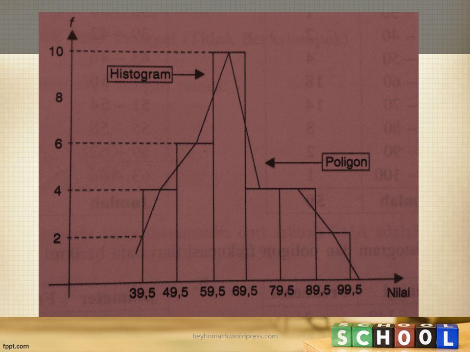 Frekuensi komulatif Distribusi kumulatif yang ada di bawah batas atas disebut frekuensi kumulatif kurang dari dan yang ada di atas batas bawah disebut frekuensi kumulatif lebih dari atau sama dengan heyhomath.wordpress.com