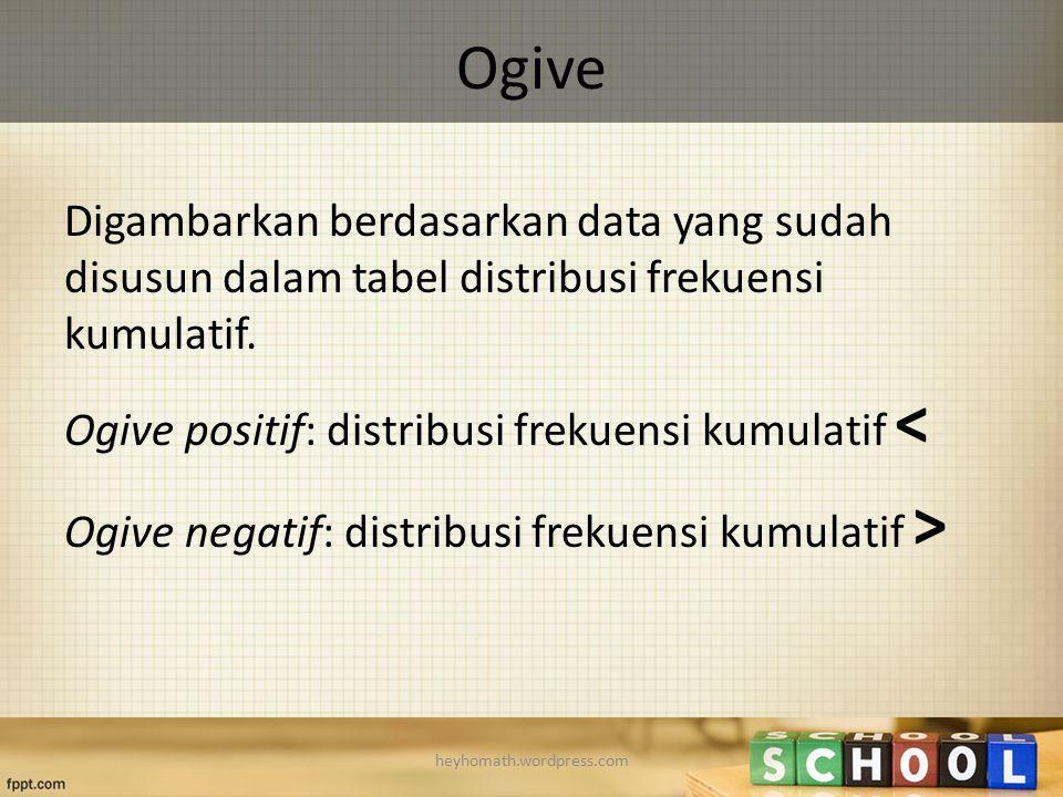 Ogive Digambarkan berdasarkan data yang sudah disusun dalam tabel distribusi frekuensi kumulatif. Ogive positif: distribusi frekuensi kumulatif < Ogiv