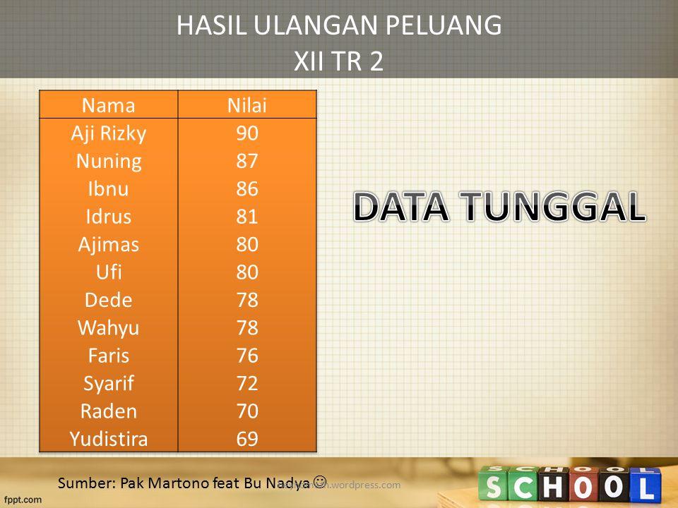 HASIL ULANGAN PELUANG XII TR 2 Sumber: Pak Martono feat Bu Nadya heyhomath.wordpress.com