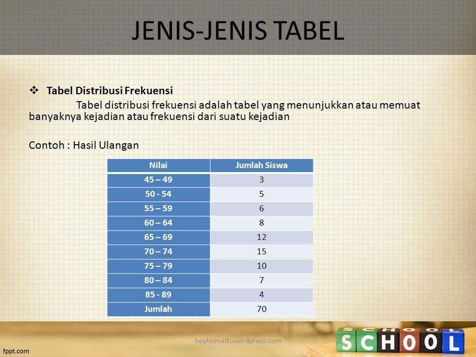 JENIS-JENIS TABEL  Tabel Distribusi Frekuensi Tabel distribusi frekuensi adalah tabel yang menunjukkan atau memuat banyaknya kejadian atau frekuensi