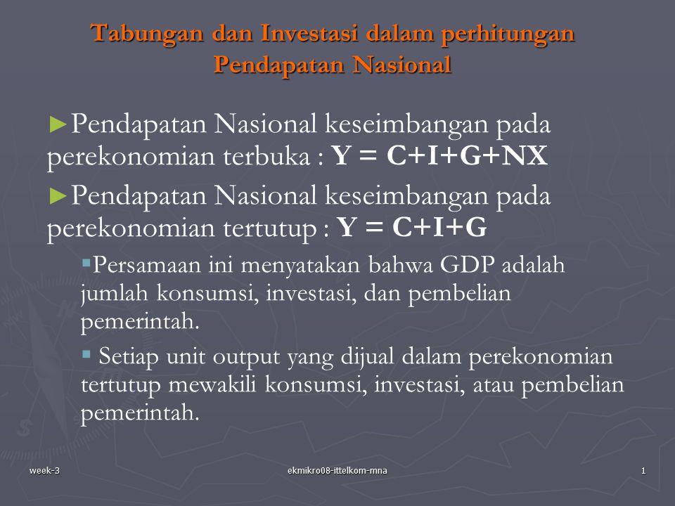 week-3ekmikro08-ittelkom-mna1 Tabungan dan Investasi dalam perhitungan Pendapatan Nasional ► ► Pendapatan Nasional keseimbangan pada perekonomian terb