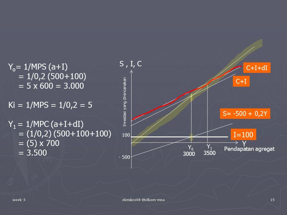 week-3ekmikro08-ittelkom-mna15 Y o = 1/MPS (a+I) = 1/0,2 (500+100) = 5 x 600 = 3.000 Ki = 1/MPS = 1/0,2 = 5 Y 1 = 1/MPC (a+I+dI) = (1/0,2) (500+100+10