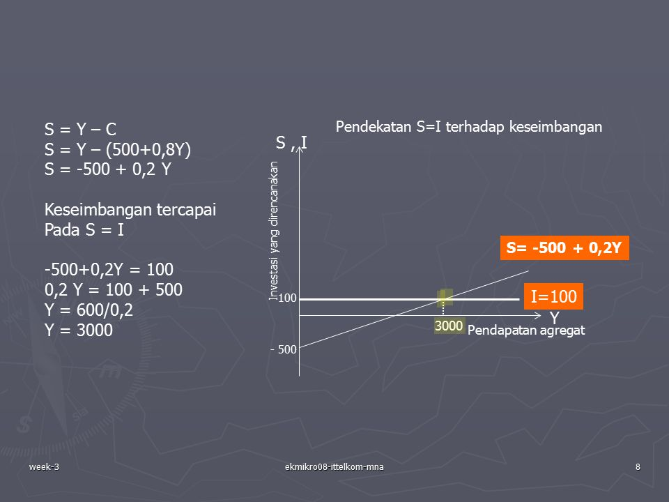 week-3ekmikro08-ittelkom-mna8 Pendapatan agregat Investasi yang direncanakan Y S, I I=100 100 - 500 3000 S= -500 + 0,2Y Pendekatan S=I terhadap keseim