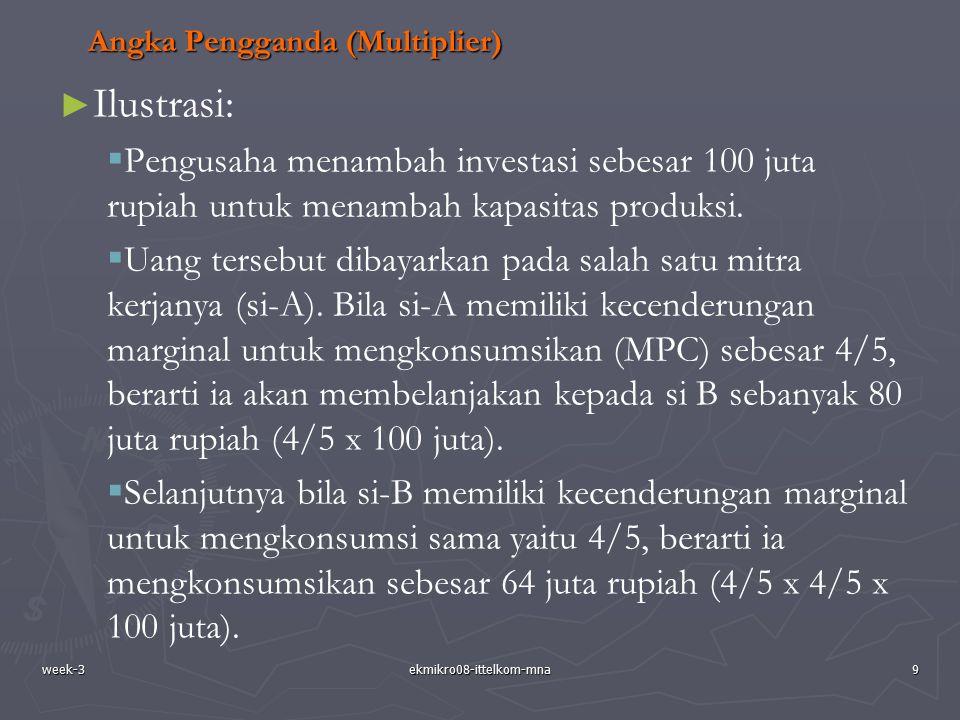week-3ekmikro08-ittelkom-mna9 Angka Pengganda (Multiplier) ► ► Ilustrasi:   Pengusaha menambah investasi sebesar 100 juta rupiah untuk menambah kapa