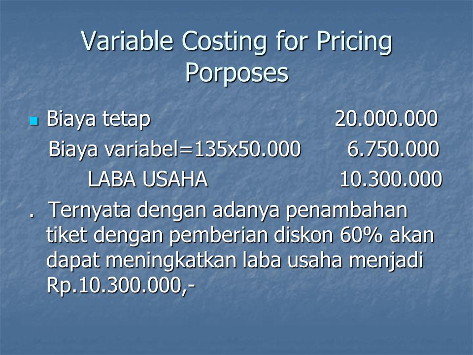 Variable Costing versus Absorption Costing Absorption Costing : Absorption Costing : Kalkulasi biaya yang menentukan bahwa yang termasuk biaya produksi adalah bahan langsung, tenaga kerja langsung dan biaya overhead pabrik baik tetap maupun variabel.